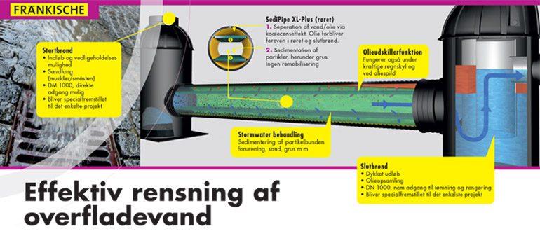 nyrupplast rensning af overfladevand